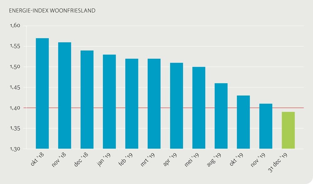 Grafiek energie-index WoonFriesland met geweldige score door Wocozon zonne-installaties