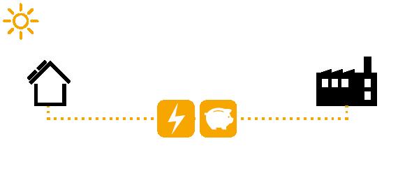 Zo werkt stroom terugleveren aan het stroomnet - illustratie