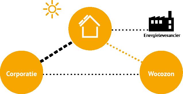 Wie doet wat voor uw zonnepanelen - illustratie